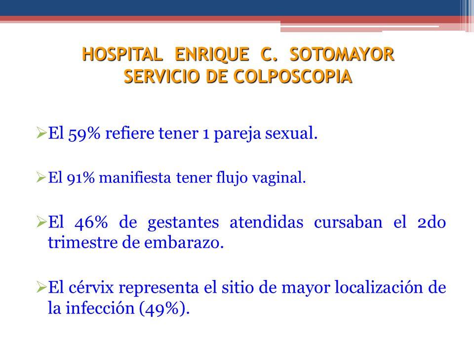 HOSPITAL ENRIQUE C. SOTOMAYOR SERVICIO DE COLPOSCOPIA El 59% refiere tener 1 pareja sexual. El 91% manifiesta tener flujo vaginal. El 46% de gestantes