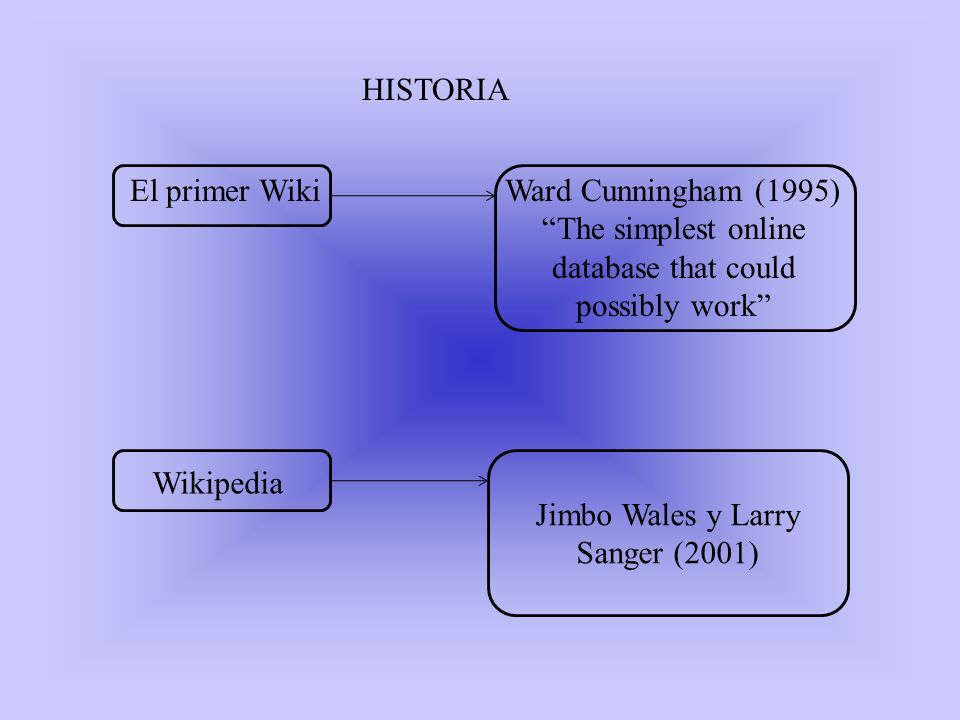 HISTORIA El primer WikiWard Cunningham (1995) The simplest online database that could possibly work Wikipedia Jimbo Wales y Larry Sanger (2001)