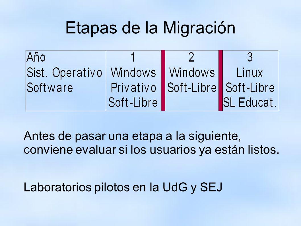 Etapas de la Migración Antes de pasar una etapa a la siguiente, conviene evaluar si los usuarios ya están listos. Laboratorios pilotos en la UdG y SEJ