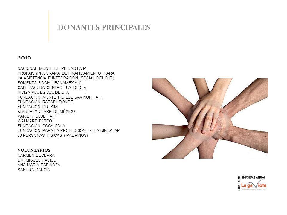 2010 NACIONAL MONTE DE PIEDAD I.A.P. PROFAIS (PROGRAMA DE FINANCIAMIENTO PARA LA ASISTENCIA E INTEGRACIÓN SOCIAL DEL D.F.) FOMENTO SOCIAL BANAMEX A.C.