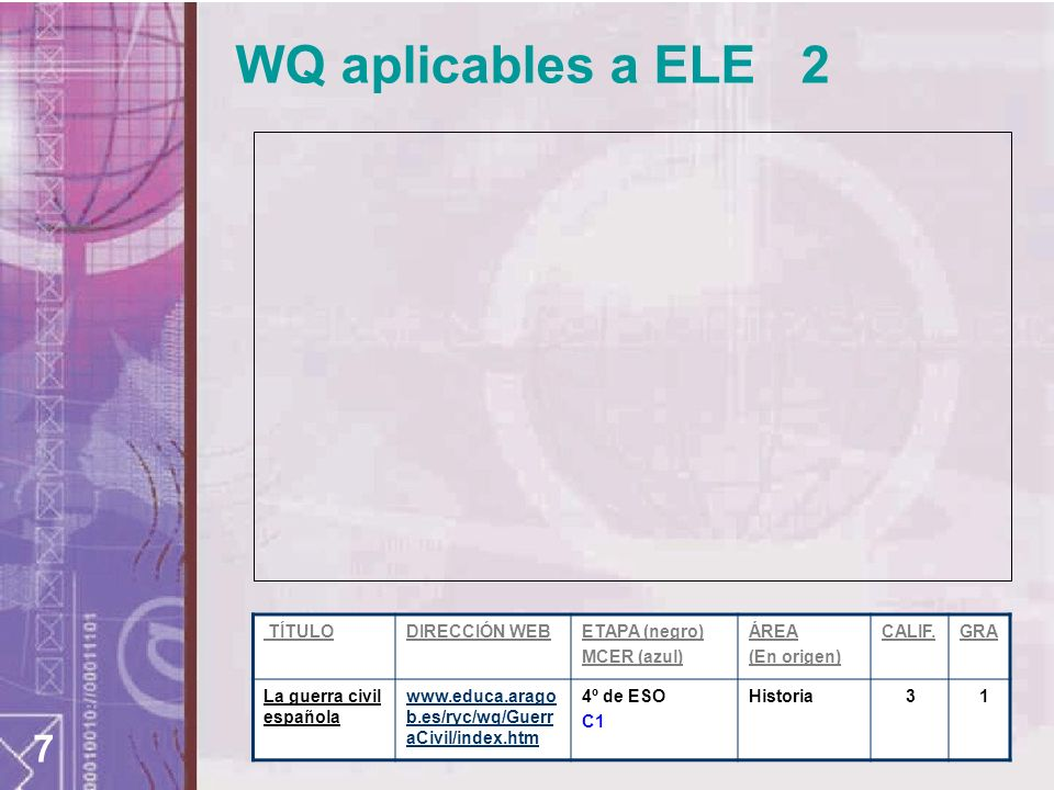 7 WQ aplicables a ELE 2 TÍTULODIRECCIÓN WEBETAPA (negro) MCER (azul) ÁREA (En origen) CALIF.GRA La guerra civil española www.educa.arago b.es/ryc/wq/Guerr aCivil/index.htm 4º de ESO C1 Historia 3 1
