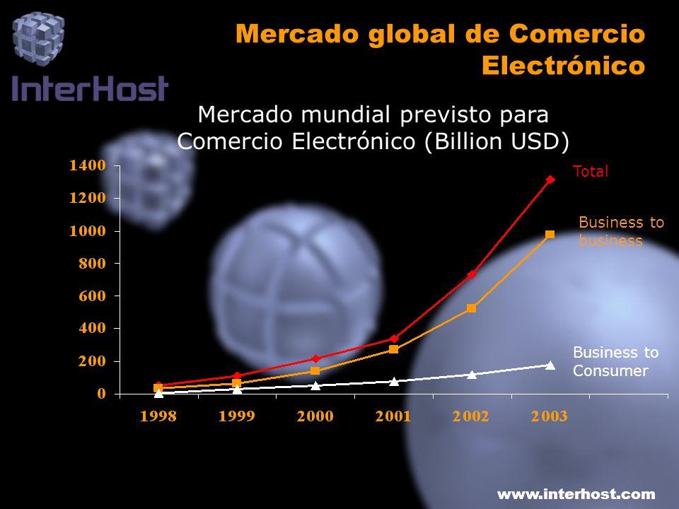 www.interhost.com Mercado global de Comercio Electrónico Mercado mundial previsto para Comercio Electrónico (Billion USD) Total Business to business B