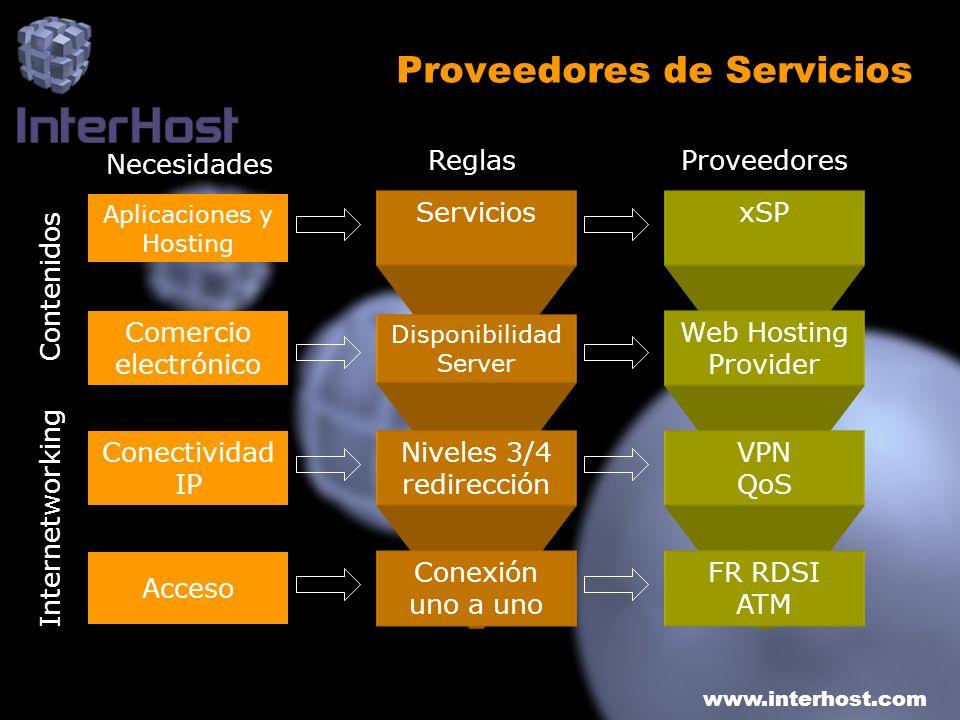 www.interhost.com Proveedores de Servicios Aplicaciones y Hosting Comercio electrónico Conectividad IP Acceso Servicios Disponibilidad Server Niveles