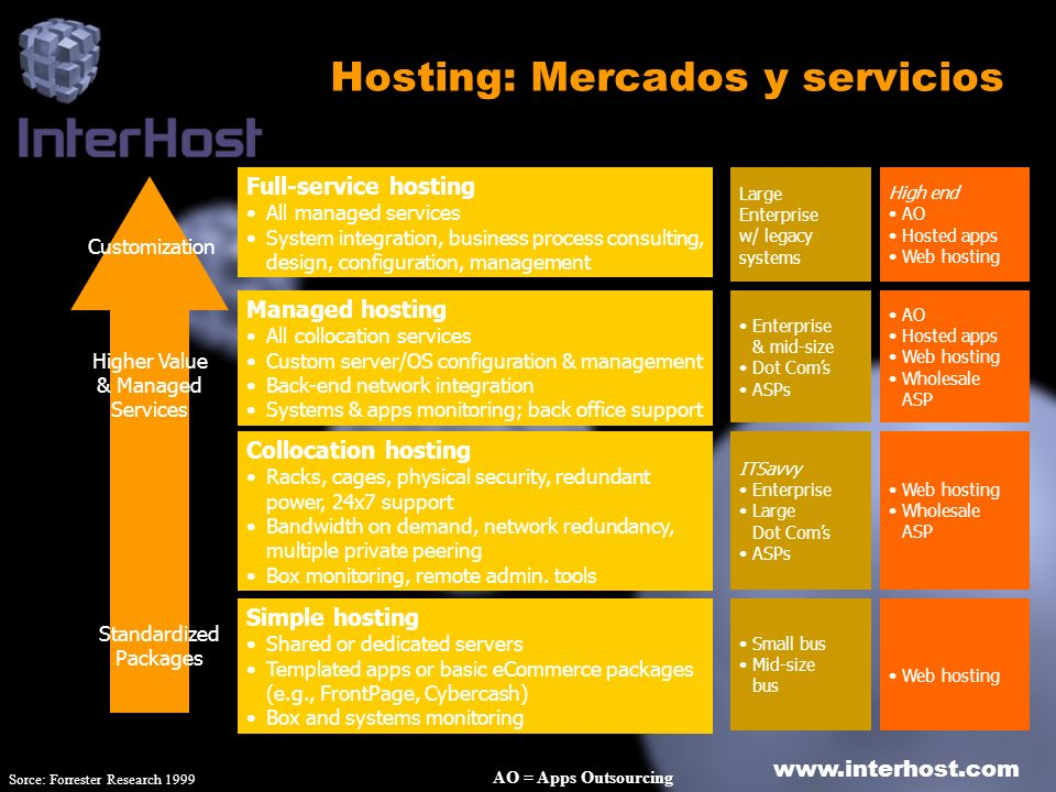 www.interhost.com Hosting: Mercados y servicios Simple hosting Shared or dedicated servers Templated apps or basic eCommerce packages (e.g., FrontPage