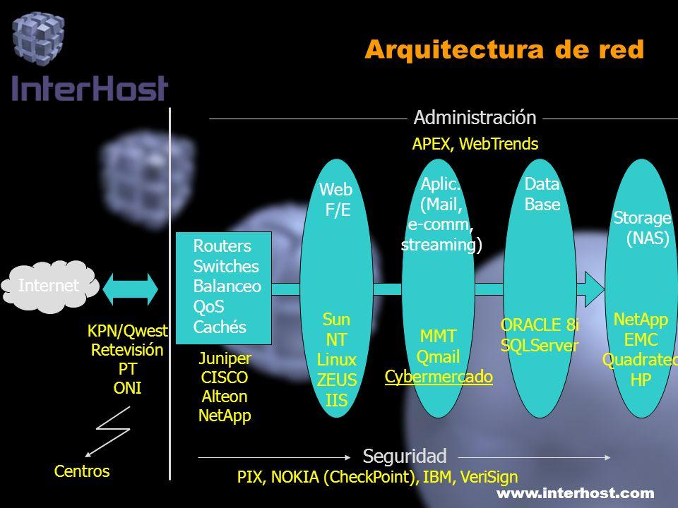 www.interhost.com Arquitectura de red Storage (NAS) NetApp EMC Quadratec HP Seguridad PIX, NOKIA (CheckPoint), IBM, VeriSign APEX, WebTrends Administr