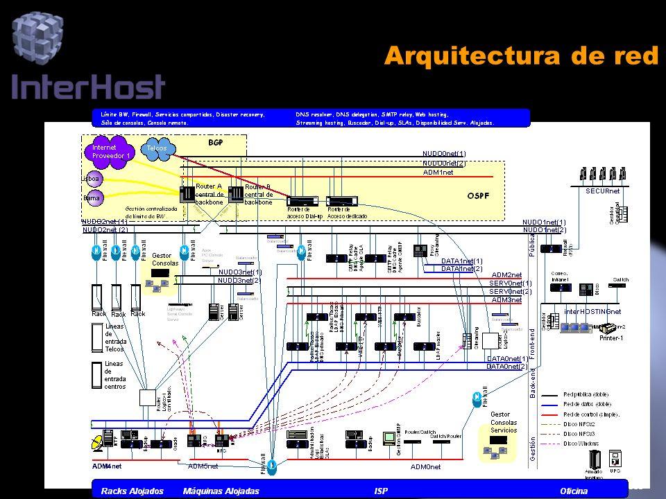 www.interhost.com Arquitectura de red