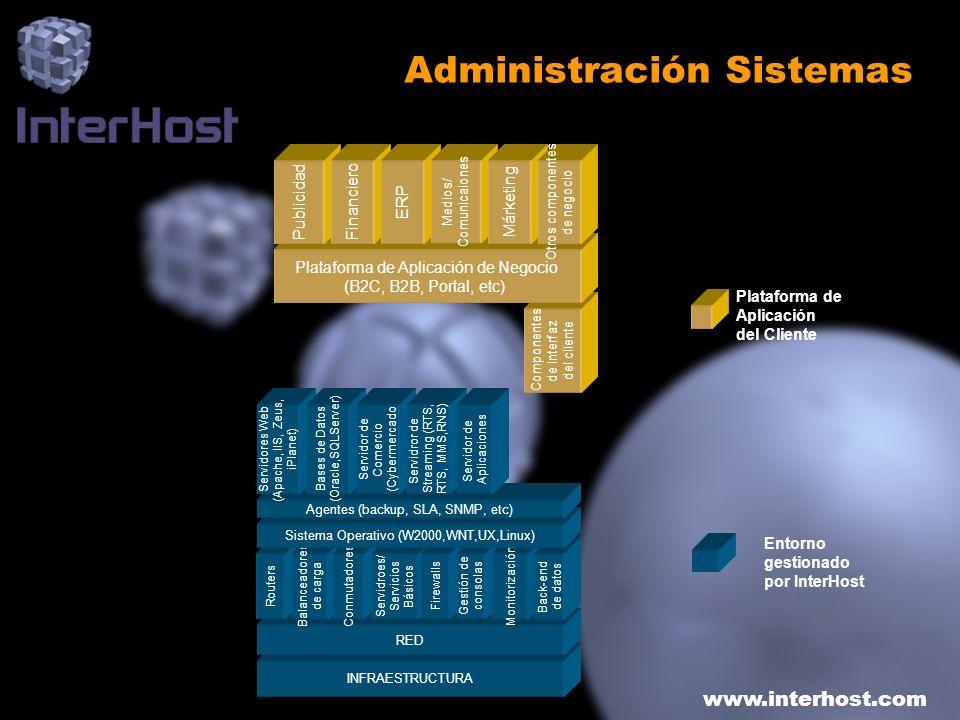 www.interhost.com INFRAESTRUCTURA RED Routers Balanceadores de carga Conmutadores Servidroes/ Servicios Básicos Firewalls Gestión de consolas Monitori