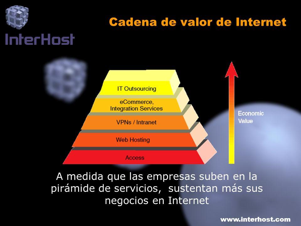 www.interhost.com Cadena de valor de Internet A medida que las empresas suben en la pirámide de servicios, sustentan más sus negocios en Internet