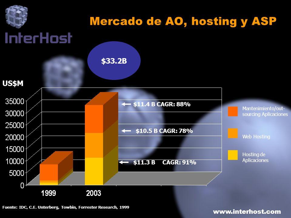 www.interhost.com Mercado de AO, hosting y ASP US$M $11.4 B CAGR: 88% Fuente: IDC, C.E. Unterberg, Towbin, Forrester Research, 1999 CAGR: 91%$11.3 B $