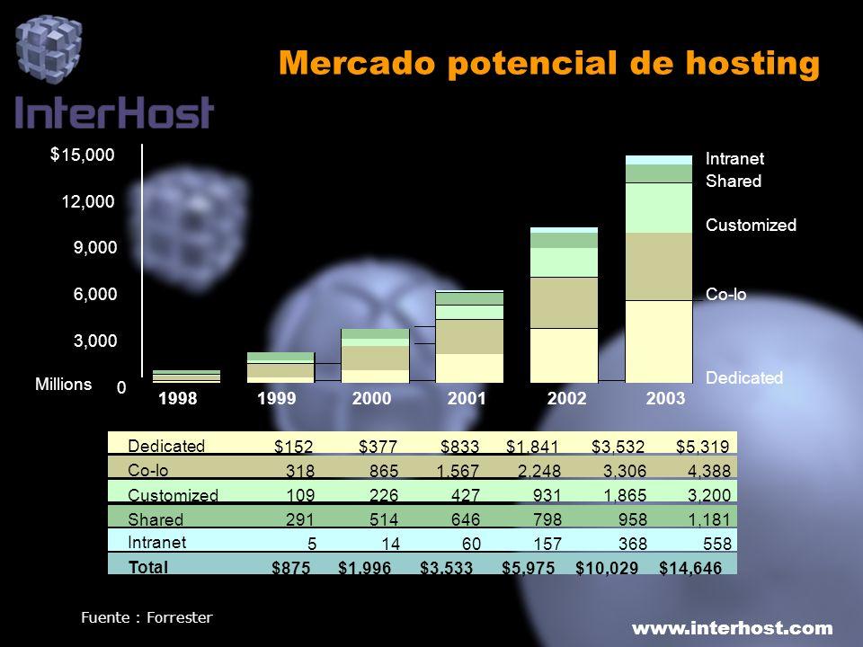 www.interhost.com Mercado potencial de hosting Millions 199819992000200120022003 $152$377$833$1,841$3,532 3188651,5672,2483,3064,388 1092264279311,865