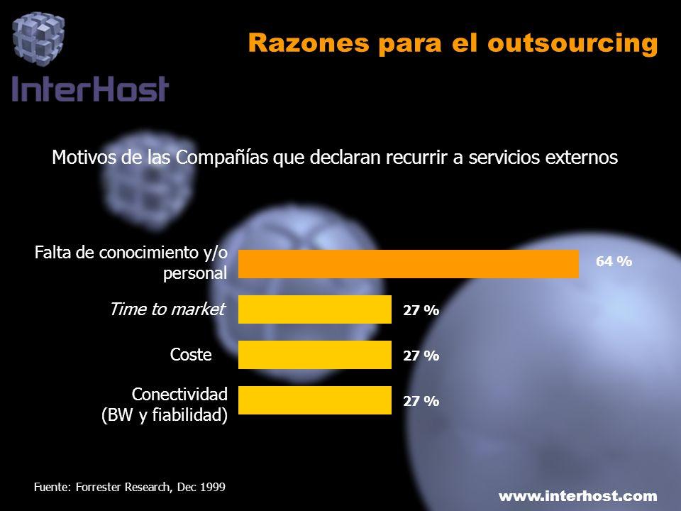 www.interhost.com Razones para el outsourcing 64 % 27 % Falta de conocimiento y/o personal Time to market Coste Conectividad (BW y fiabilidad) Motivos