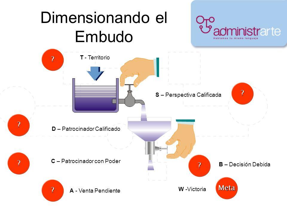 Dimensionando el Embudo T - Territorio S – Perspectiva Calificada D – Patrocinador Calificado C – Patrocinador con Poder A - Venta Pendiente B – Decis