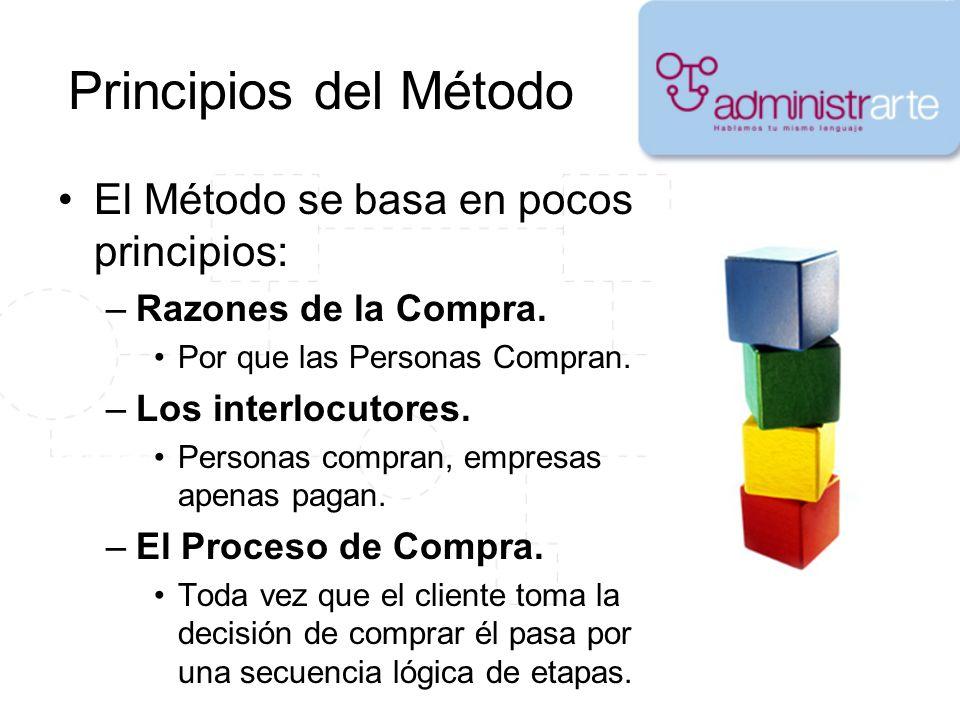 Principios del Método El Método se basa en pocos principios: –Razones de la Compra. Por que las Personas Compran. –Los interlocutores. Personas compra