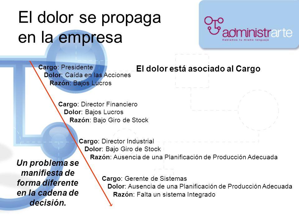 El dolor se propaga en la empresa Cargo: Presidente Dolor: Caída en las Acciones Razón: Bajos Lucros Cargo: Director Financiero Dolor: Bajos Lucros Ra