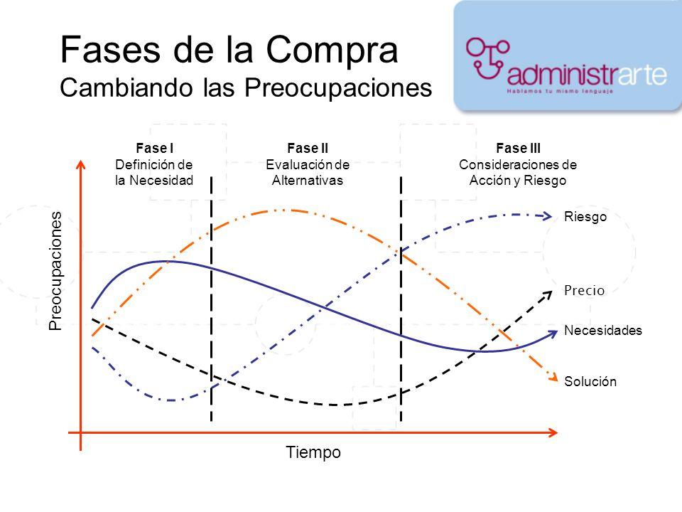 Fases de la Compra Cambiando las Preocupaciones Necesidades Precio Riesgo Solución Fase I Definición de la Necesidad Fase II Evaluación de Alternativa