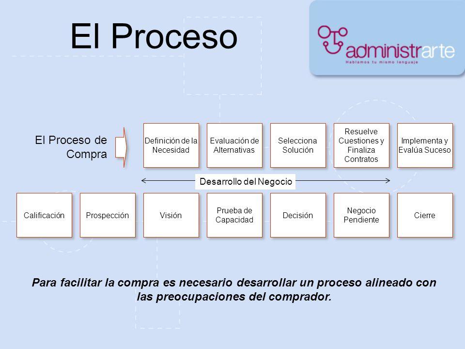 El Proceso Calificación Prospección Visión Prueba de Capacidad Decisión Negocio Pendiente Cierre El Proceso de Compra Desarrollo del Negocio Para faci