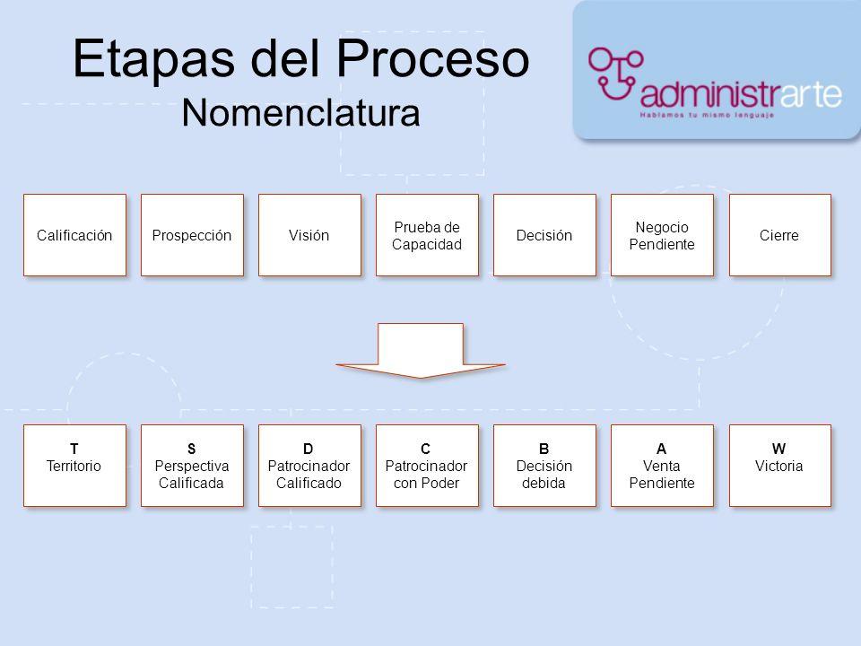 Etapas del Proceso Nomenclatura T Territorio T Territorio S Perspectiva Calificada S Perspectiva Calificada D Patrocinador Calificado D Patrocinador C