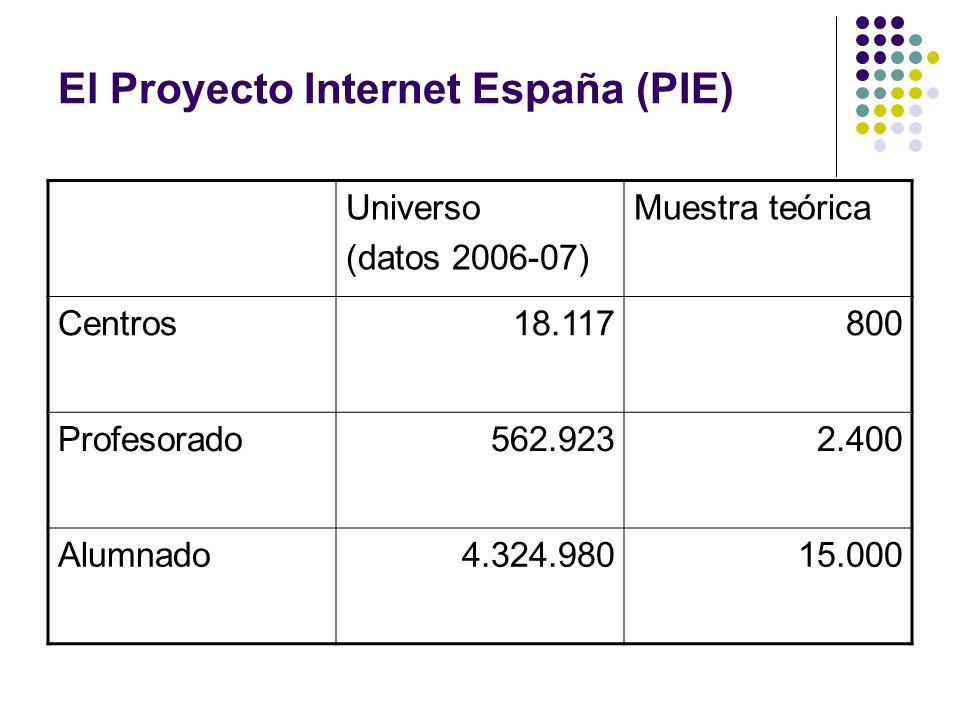 El Proyecto Internet España (PIE) Universo (datos 2006-07) Muestra teórica Centros18.117800 Profesorado562.9232.400 Alumnado4.324.98015.000