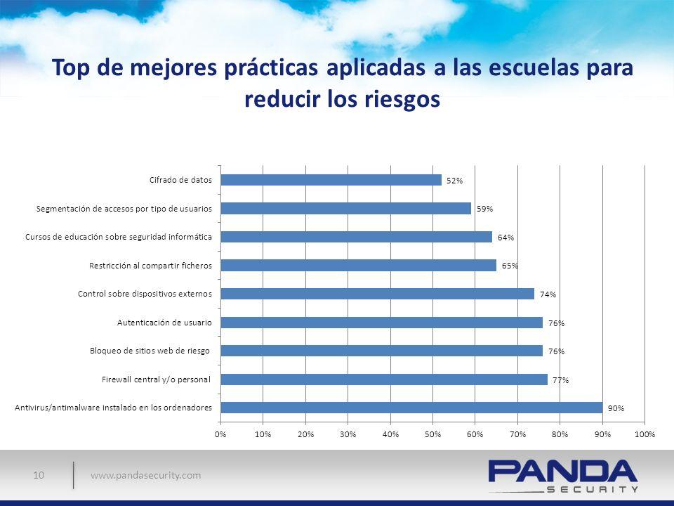 www.pandasecurity.com Top de mejores prácticas aplicadas a las escuelas para reducir los riesgos 10