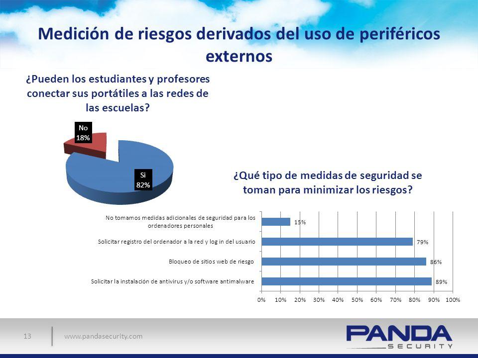 www.pandasecurity.com Medición de riesgos derivados del uso de periféricos externos 13 ¿Pueden los estudiantes y profesores conectar sus portátiles a