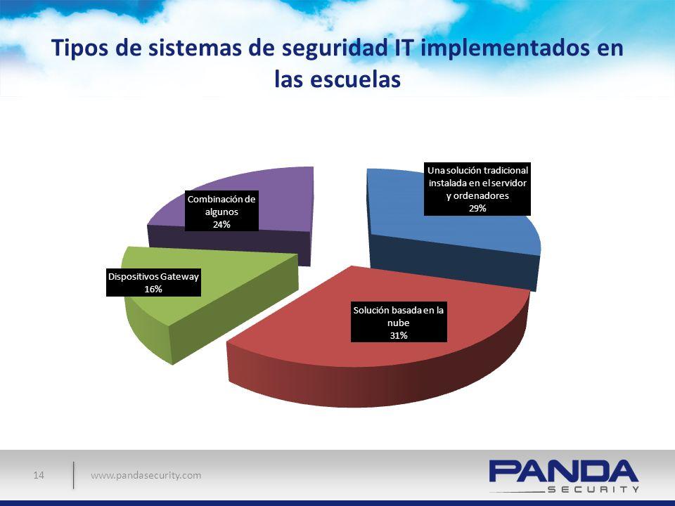 www.pandasecurity.com Tipos de sistemas de seguridad IT implementados en las escuelas 14