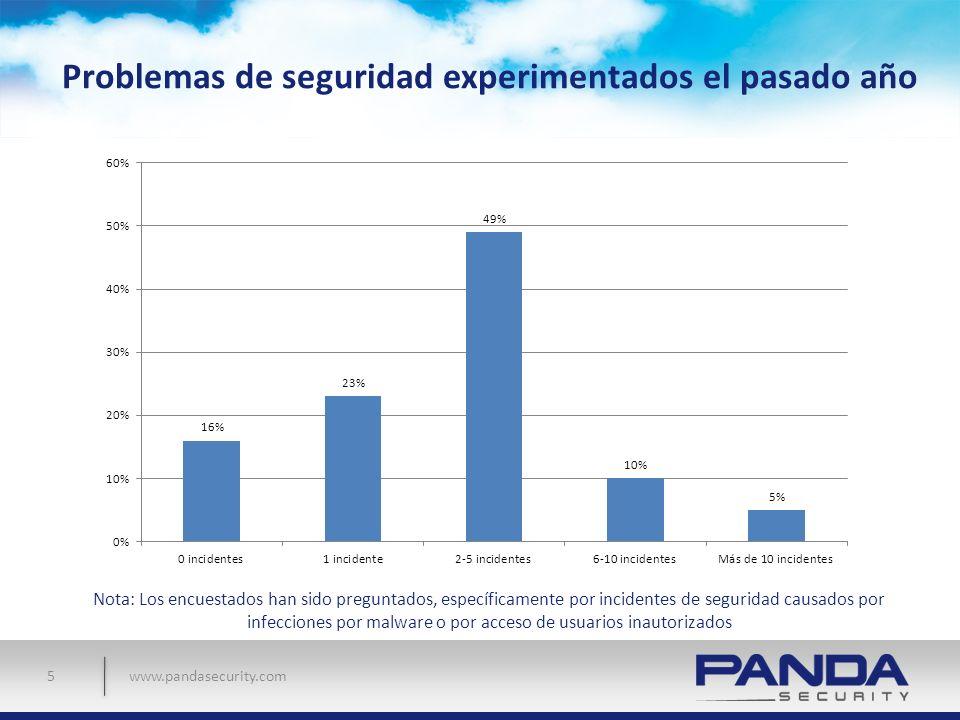 www.pandasecurity.com Problemas de seguridad experimentados el pasado año 5 Nota: Los encuestados han sido preguntados, específicamente por incidentes
