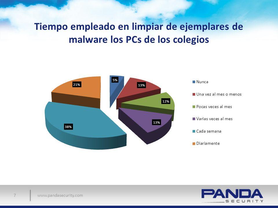 www.pandasecurity.com Tiempo dedicado a monitorizar la actividad de la rec para detectar comportamientos de alto riesgo relacionado con amenazas informáticas 8