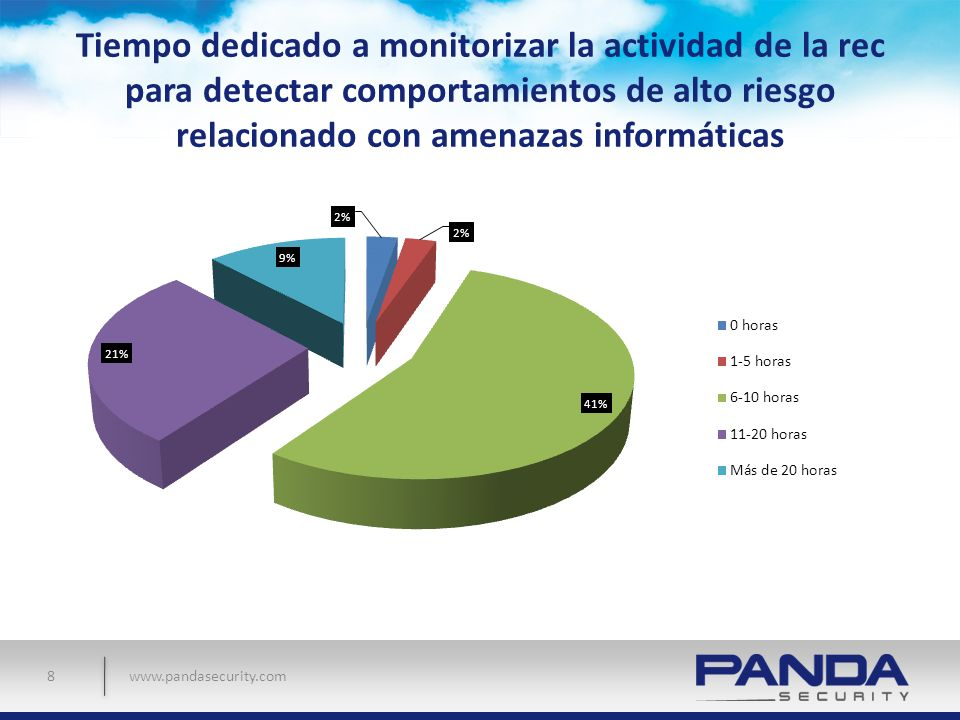 www.pandasecurity.com Tiempo dedicado a monitorizar la actividad de la rec para detectar comportamientos de alto riesgo relacionado con amenazas infor
