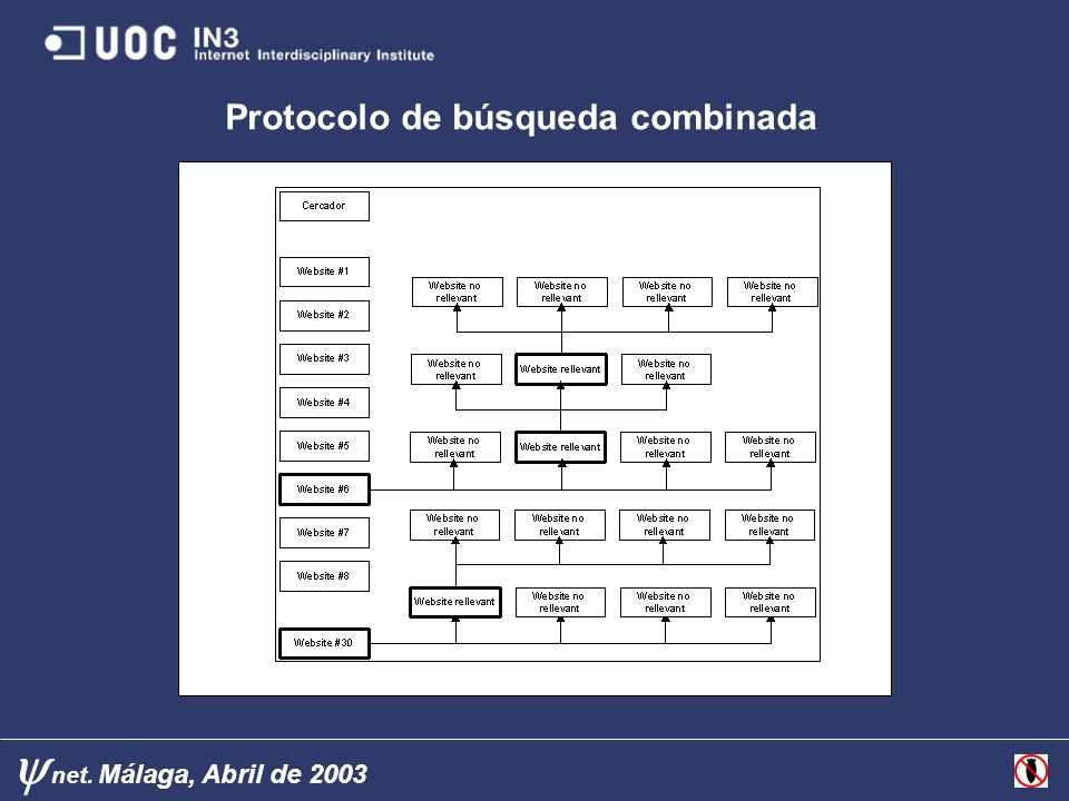 net. Málaga, Abril de 2003 Protocolo de búsqueda combinada