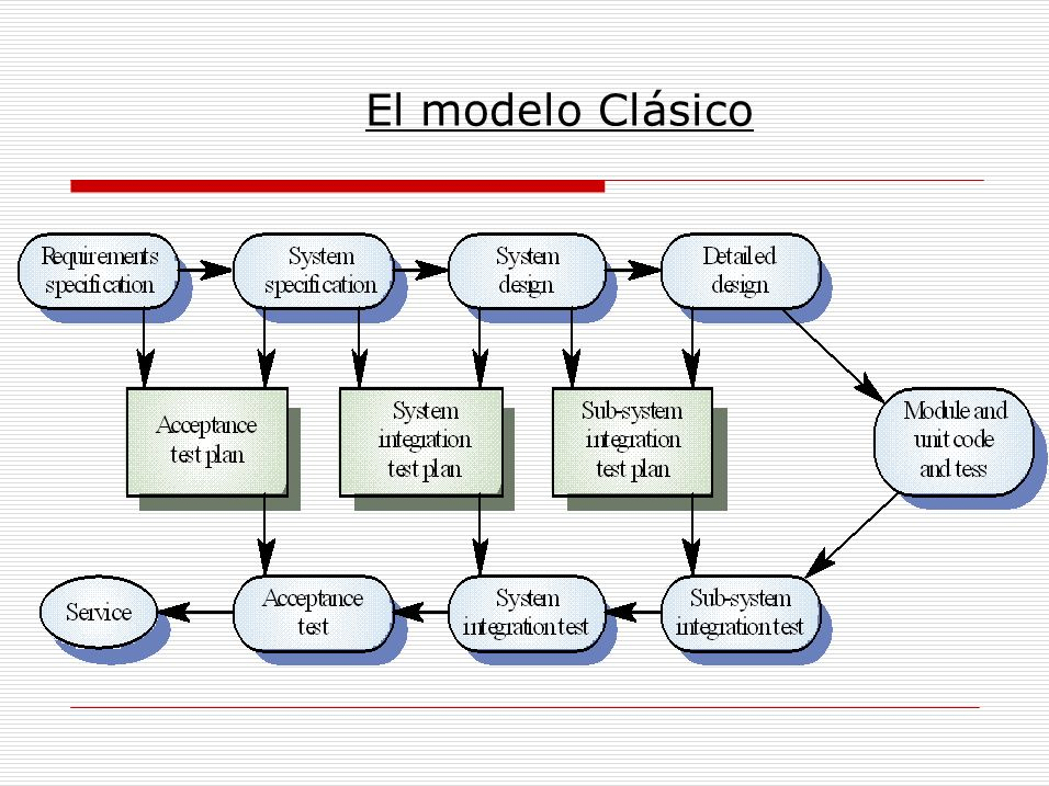 El modelo Clásico