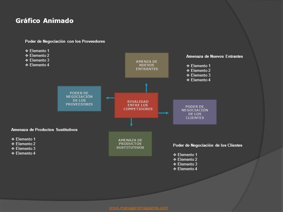 Factores que Influyen en la Amenaza de Nuevos Entrantes www.managersmagazine.com Existencia de barreras de entrada.