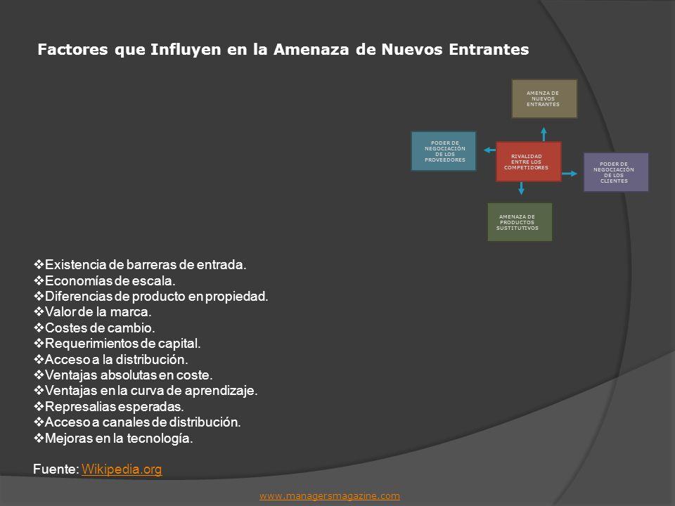 Factores que Influyen en la Amenaza de Nuevos Entrantes www.managersmagazine.com Existencia de barreras de entrada. Economías de escala. Diferencias d