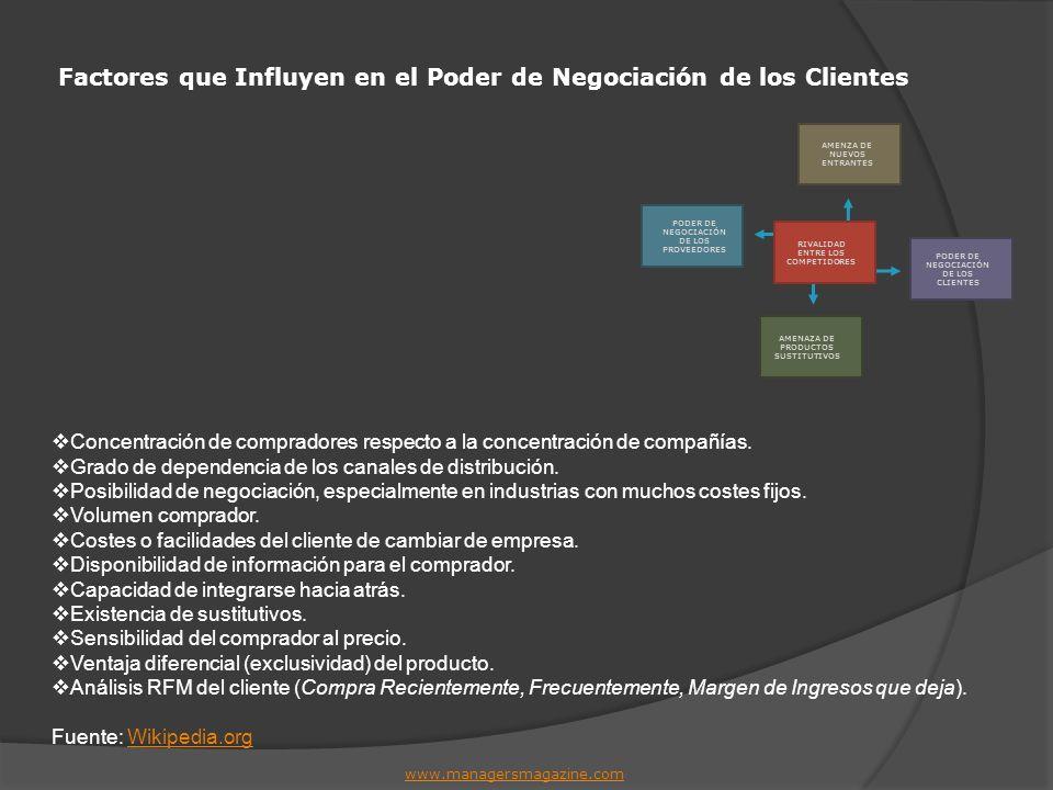 Factores que Influyen en el Poder de Negociación de los Clientes www.managersmagazine.com Concentración de compradores respecto a la concentración de