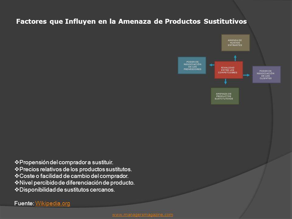 Factores que Influyen en la Amenaza de Productos Sustitutivos www.managersmagazine.com Propensión del comprador a sustituir. Precios relativos de los