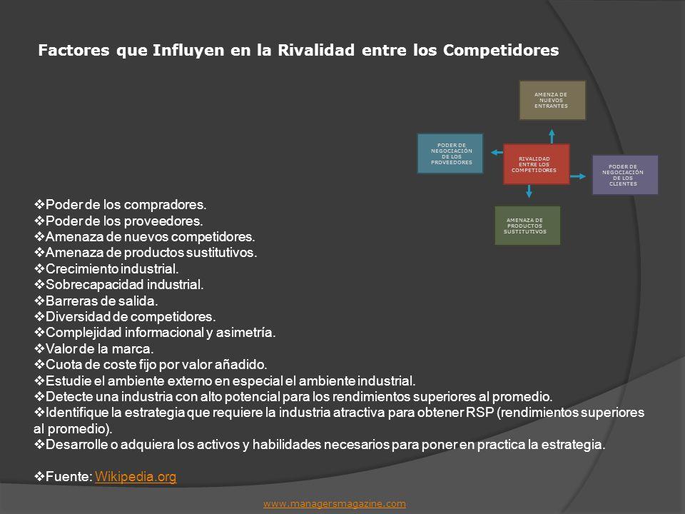 Factores que Influyen en la Rivalidad entre los Competidores www.managersmagazine.com Poder de los compradores. Poder de los proveedores. Amenaza de n