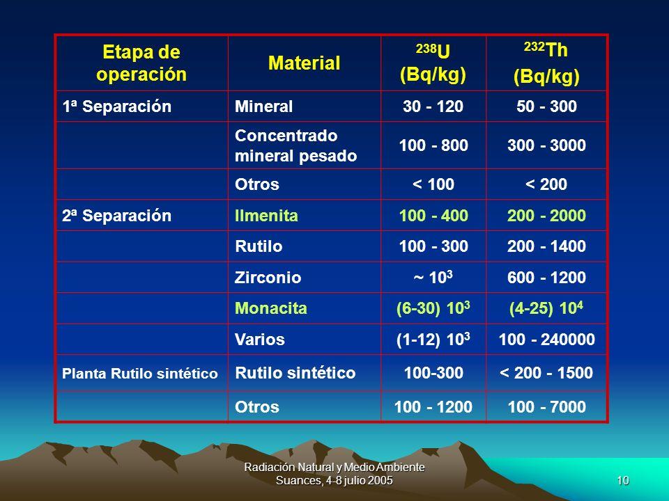 Radiación Natural y Medio Ambiente Suances, 4-8 julio 200510 Etapa de operación Material 238 U (Bq/kg) 232 Th (Bq/kg) 1ª SeparaciónMineral30 - 12050 -