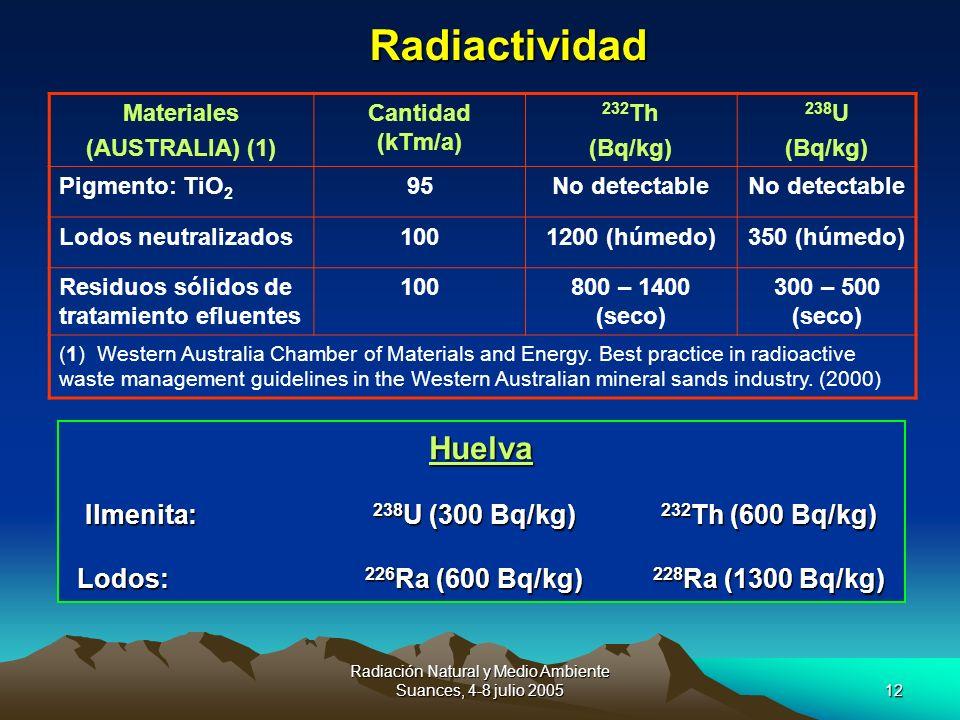 Radiación Natural y Medio Ambiente Suances, 4-8 julio 200512 Radiactividad Huelva Ilmenita: 238 U (300 Bq/kg) 232 Th (600 Bq/kg) Lodos: 226 Ra (600 Bq