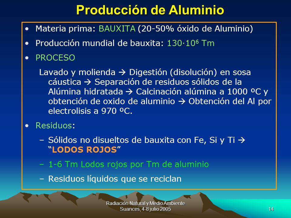 Radiación Natural y Medio Ambiente Suances, 4-8 julio 200514 Materia prima: BAUXITA (20-50% óxido de Aluminio) Producción mundial de bauxita: 130·10 6