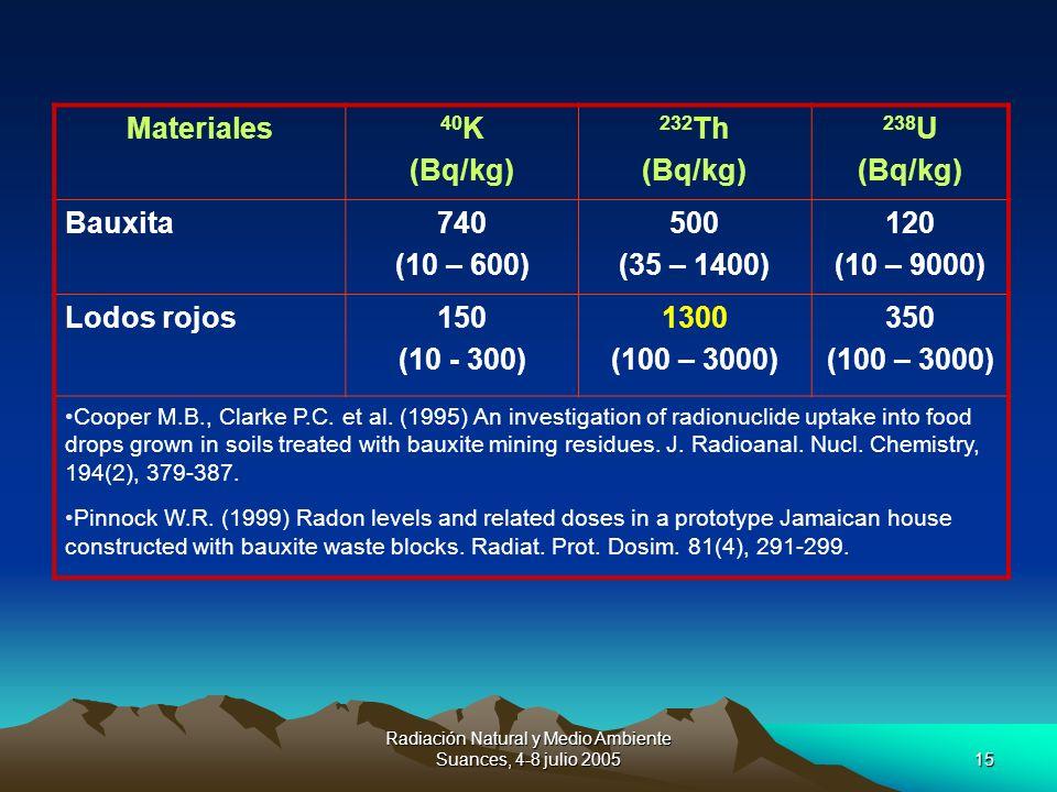 Radiación Natural y Medio Ambiente Suances, 4-8 julio 200515 Materiales 40 K (Bq/kg) 232 Th (Bq/kg) 238 U (Bq/kg) Bauxita740 (10 – 600) 500 (35 – 1400