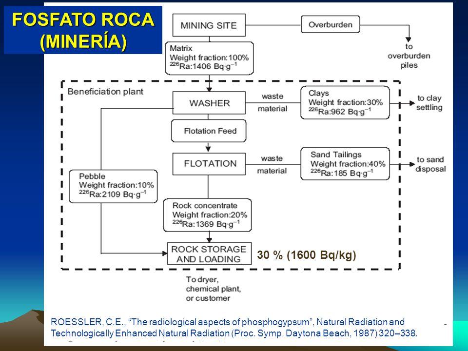 Radiación Natural y Medio Ambiente Suances, 4-8 julio 200517 FOSFATO ROCA (MINERÍA) ROESSLER, C.E., The radiological aspects of phosphogypsum, Natural