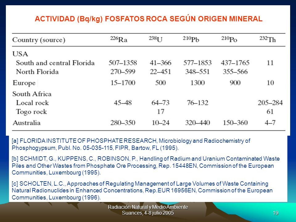 Radiación Natural y Medio Ambiente Suances, 4-8 julio 200519 [a] FLORIDA INSTITUTE OF PHOSPHATE RESEARCH, Microbiology and Radiochemistry of Phosphogy