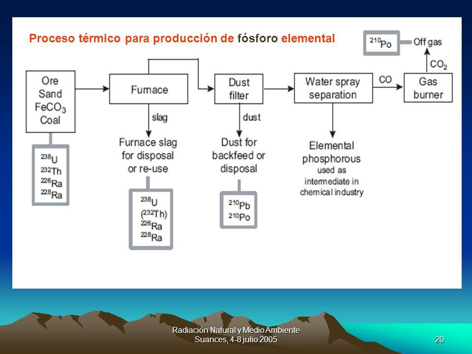Radiación Natural y Medio Ambiente Suances, 4-8 julio 200520 Proceso térmico para producción de fósforo elemental