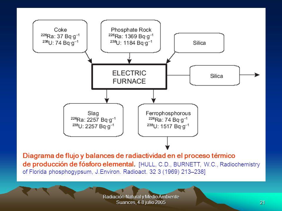 Radiación Natural y Medio Ambiente Suances, 4-8 julio 200521 Diagrama de flujo y balances de radiactividad en el proceso térmico de producción de fósf