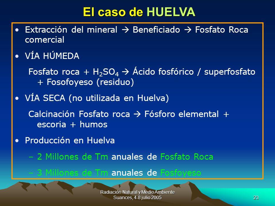 Radiación Natural y Medio Ambiente Suances, 4-8 julio 200523 El caso de HUELVA Extracción del mineral Beneficiado Fosfato Roca comercial VÍA HÚMEDA Fo