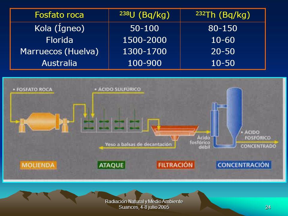Radiación Natural y Medio Ambiente Suances, 4-8 julio 200524 Fosfato roca 238 U (Bq/kg) 232 Th (Bq/kg) Kola (Ígneo) Florida Marruecos (Huelva) Austral