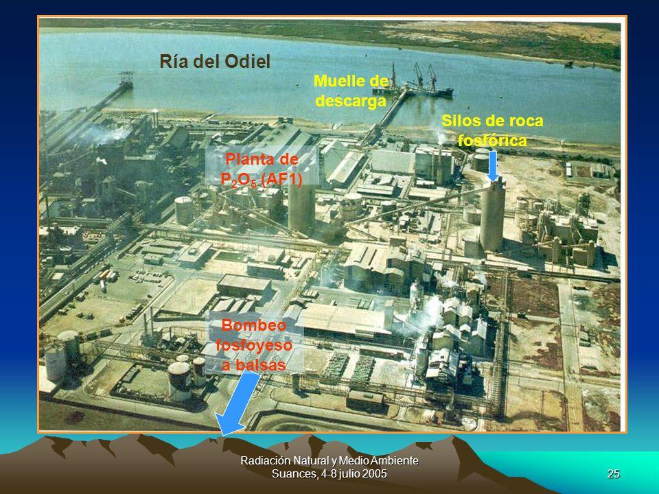 Radiación Natural y Medio Ambiente Suances, 4-8 julio 200525 Ría del Odiel Muelle de descarga Silos de roca fosfórica Planta de P 2 O 5 (AF1) Bombeo f
