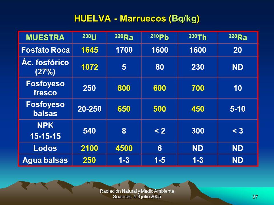 Radiación Natural y Medio Ambiente Suances, 4-8 julio 200527 HUELVA - Marruecos (Bq/kg) MUESTRA 238 U 226 Ra 210 Pb 230 Th 228 Ra Fosfato Roca16451700