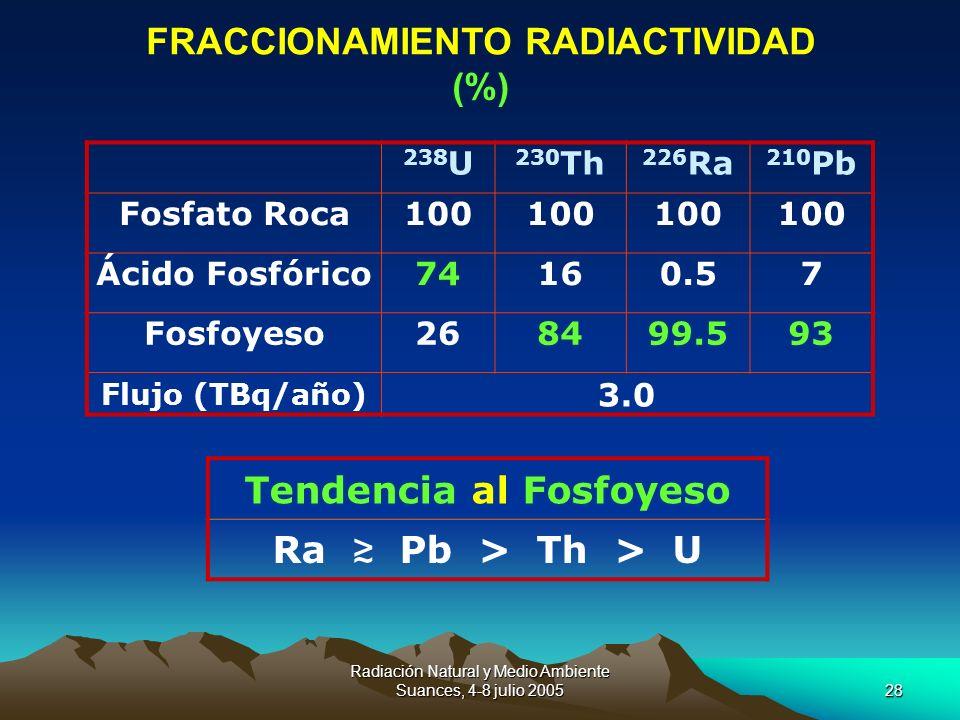 Radiación Natural y Medio Ambiente Suances, 4-8 julio 200528 238 U 230 Th 226 Ra 210 Pb Fosfato Roca100 Ácido Fosfórico74160.57 Fosfoyeso268499.593 Fl