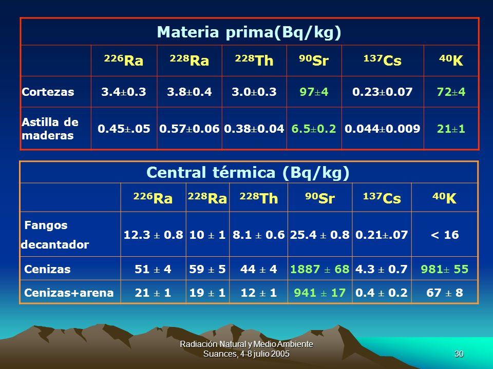 Radiación Natural y Medio Ambiente Suances, 4-8 julio 200530 Materia prima(Bq/kg) 226 Ra 228 Ra 228 Th 90 Sr 137 Cs 40 K Cortezas3.4±0.33.8±0.43.0±0.3