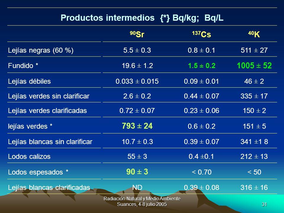 Radiación Natural y Medio Ambiente Suances, 4-8 julio 200531 Productos intermedios {*} Bq/kg; Bq/L 90 Sr 137 Cs 40 K Lejías negras (60 %) 5.5 ± 0.30.8
